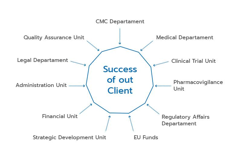Succes of our Client